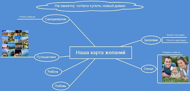 Как начать делать правильную карту желаний