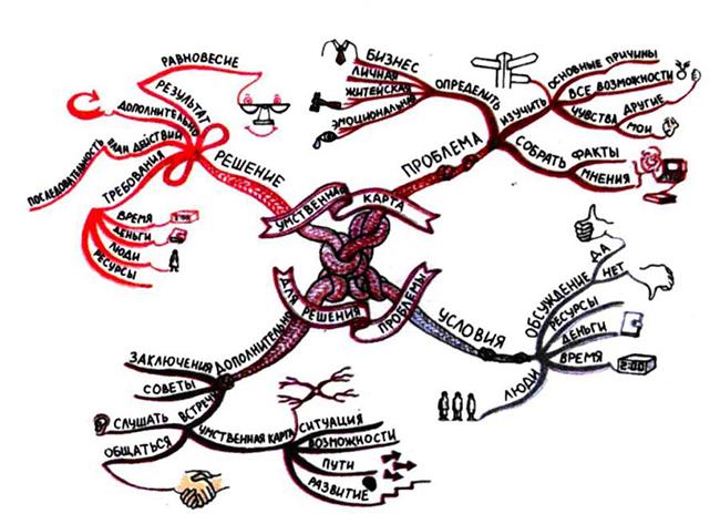 Карта для решения проблем